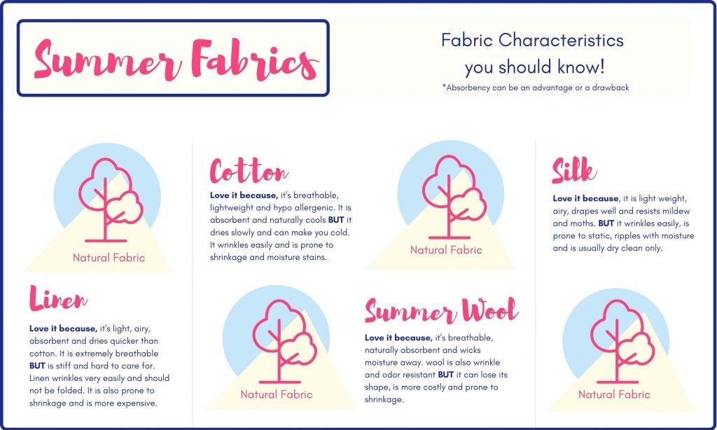 Chart to help you learn popular summer fabric characteristics to make it easier choose the best lightweight travel clothing for hot climates